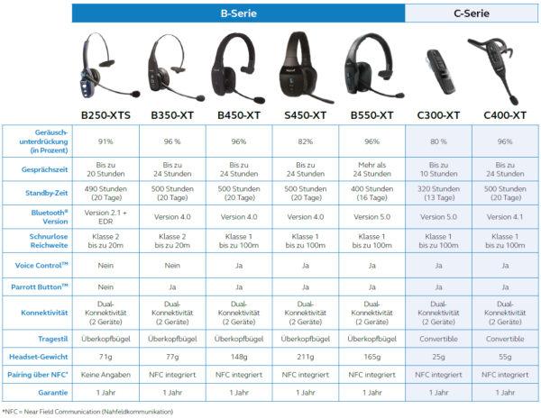 BlueParrot-Headset-Serie-Uebersicht