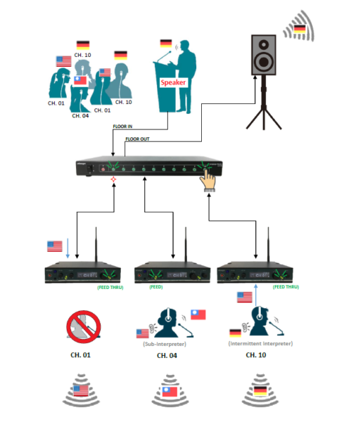 Dolmetschsystem-Feed-Thru-EcoGuide-Twice-headsets_at